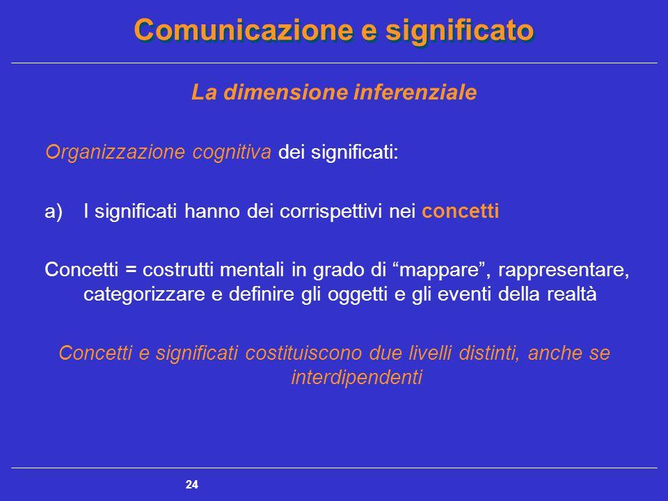 Comunicazione e significato 24 La dimensione inferenziale Organizzazione cognitiva dei significati: a)I significati hanno dei corrispettivi nei concetti Concetti = costrutti mentali in grado di mappare , rappresentare, categorizzare e definire gli oggetti e gli eventi della realtà Concetti e significati costituiscono due livelli distinti, anche se interdipendenti
