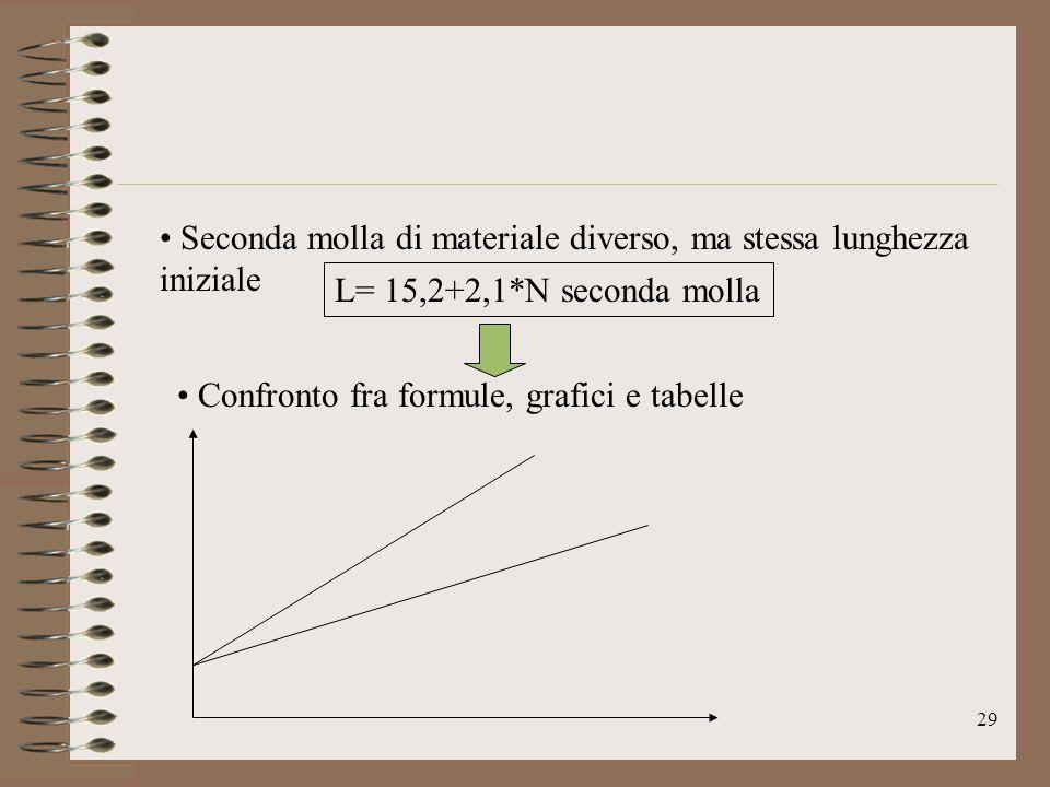 29 L= 15,2+2,1*N seconda molla Seconda molla di materiale diverso, ma stessa lunghezza iniziale Confronto fra formule, grafici e tabelle
