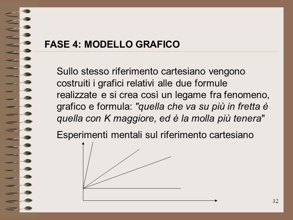 32 Sullo stesso riferimento cartesiano vengono costruiti i grafici relativi alle due formule realizzate e si crea così un legame fra fenomeno, grafico
