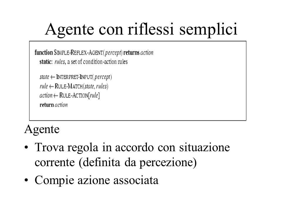 Agente Trova regola in accordo con situazione corrente (definita da percezione) Compie azione associata