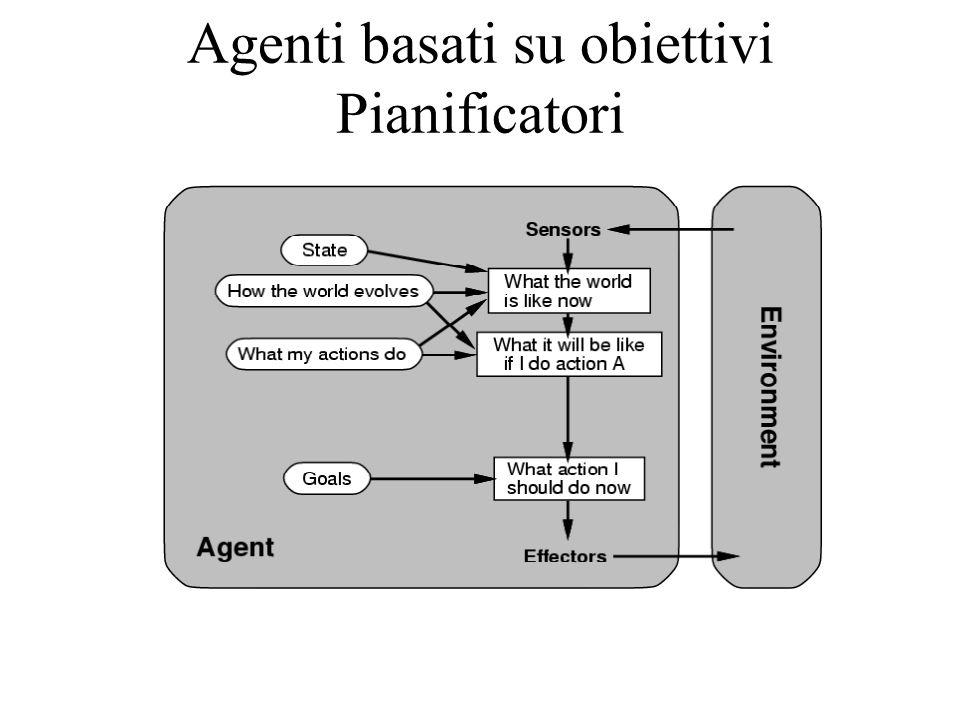 Agenti basati su obiettivi Pianificatori