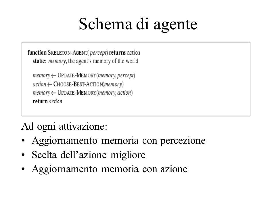 Schema di agente Ad ogni attivazione: Aggiornamento memoria con percezione Scelta dell'azione migliore Aggiornamento memoria con azione