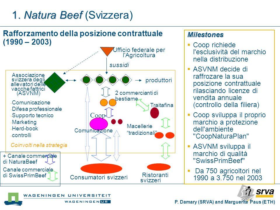 Macellerie tradizionali Ufficio federale per l Agricoltura 2 commercianti di bestiame produttori sussidi Consumatori svizzeri Coop Associazione svizzera degli allevatori delle vacche fattrici (ASVNM) Coinvolti nella strategia Comunicazione Traitafina Ristoranti svizzeri + Canale commerciale di NaturaBeef Canale commerciale di SwissPrimBeef Rafforzamento della posizione contrattuale (1990 – 2003) Milestones  Coop richiede l esclusività del marchio nella distribuzione  ASVNM decide di raffrozare la sua posizione contrattuale rilasciando licenze di vendita annuale (controllo della filiera)  Coop sviluppa il proprio marchio a protezione dell ambiente CoopNaturaPlan  ASVNM sviluppa il marchio di qualità SwissPrimBeef  Da 750 agricoltori nel 1990 a 3.750 nel 2003 1.