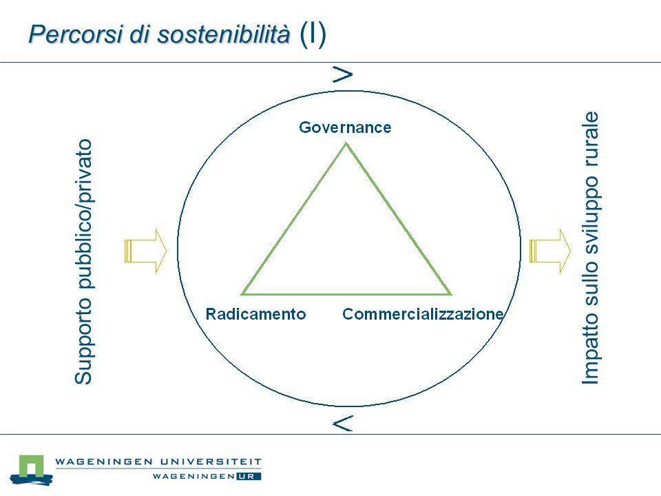 Percorsi di sostenibilità Percorsi di sostenibilità (I) Impatto sullo sviluppo rurale Supporto pubblico/privato