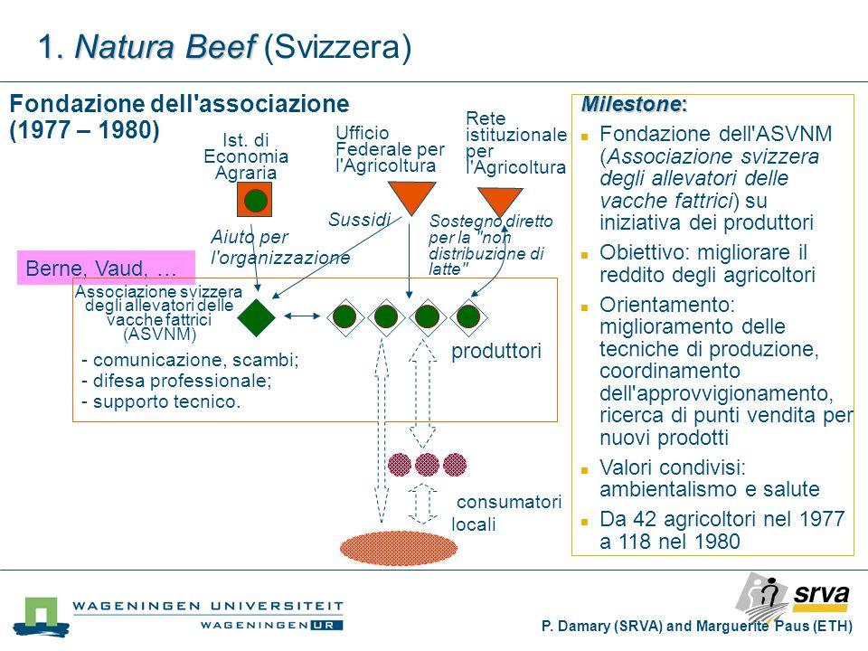 produttori Associazione svizzera degli allevatori delle vacche fattrici (ASVNM) Ufficio Federale per l'Agricoltura Ist. di Economia Agraria Sostegno d