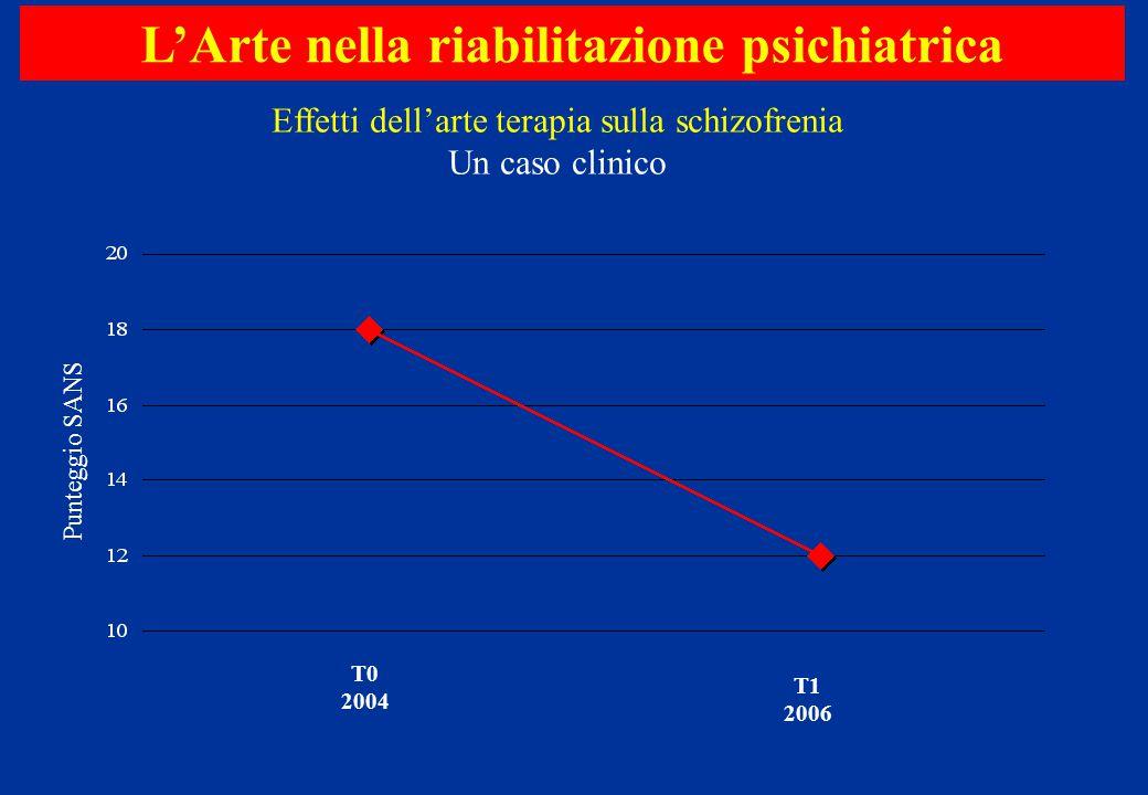 L'Arte nella riabilitazione psichiatrica Effetti dell'arte terapia sulla schizofrenia Un caso clinico Punteggio SANS T0 2004 T1 2006