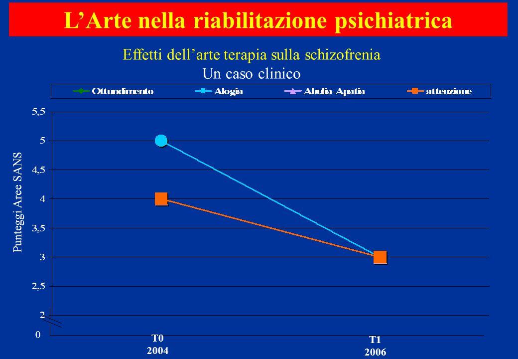 0 Punteggi Aree SANS L'Arte nella riabilitazione psichiatrica Effetti dell'arte terapia sulla schizofrenia Un caso clinico T0 2004 T1 2006