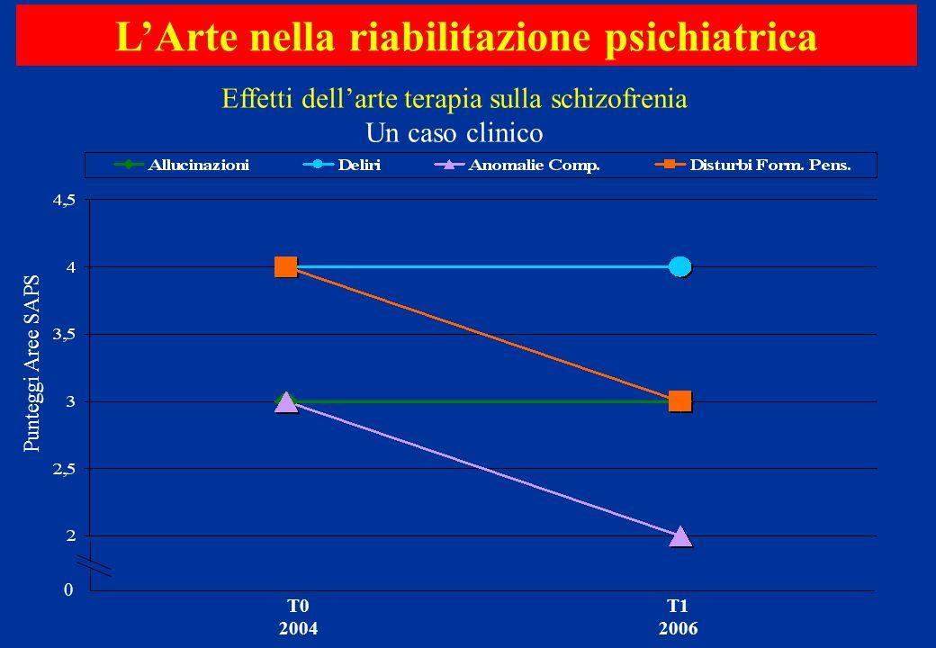 0 Punteggi Aree SAPS L'Arte nella riabilitazione psichiatrica Effetti dell'arte terapia sulla schizofrenia Un caso clinico T0 2004 T1 2006