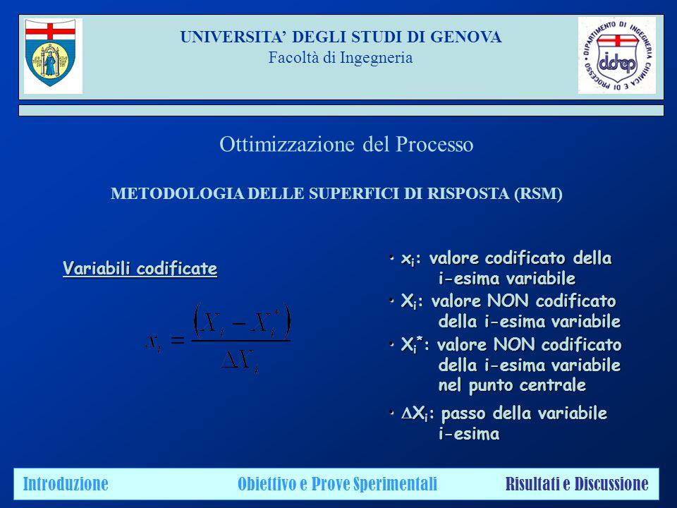 UNIVERSITA' DEGLI STUDI DI GENOVA Facoltà di Ingegneria Introduzione Obiettivo e Prove Sperimentali Risultati e Discussione Ottimizzazione del Processo METODOLOGIA DELLE SUPERFICI DI RISPOSTA (RSM) Variabili codificate x i : valore codificato della x i : valore codificato della i-esima variabile i-esima variabile X i : valore NON codificato X i : valore NON codificato della i-esima variabile della i-esima variabile X i * : valore NON codificato X i * : valore NON codificato della i-esima variabile della i-esima variabile nel punto centrale nel punto centrale  X i : passo della variabile  X i : passo della variabile i-esima i-esima