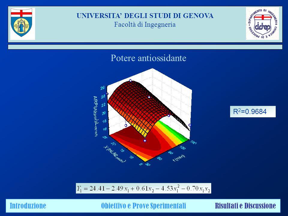 UNIVERSITA' DEGLI STUDI DI GENOVA Facoltà di Ingegneria Introduzione Obiettivo e Prove Sperimentali Risultati e Discussione Potere antiossidante R 2 =0.9684