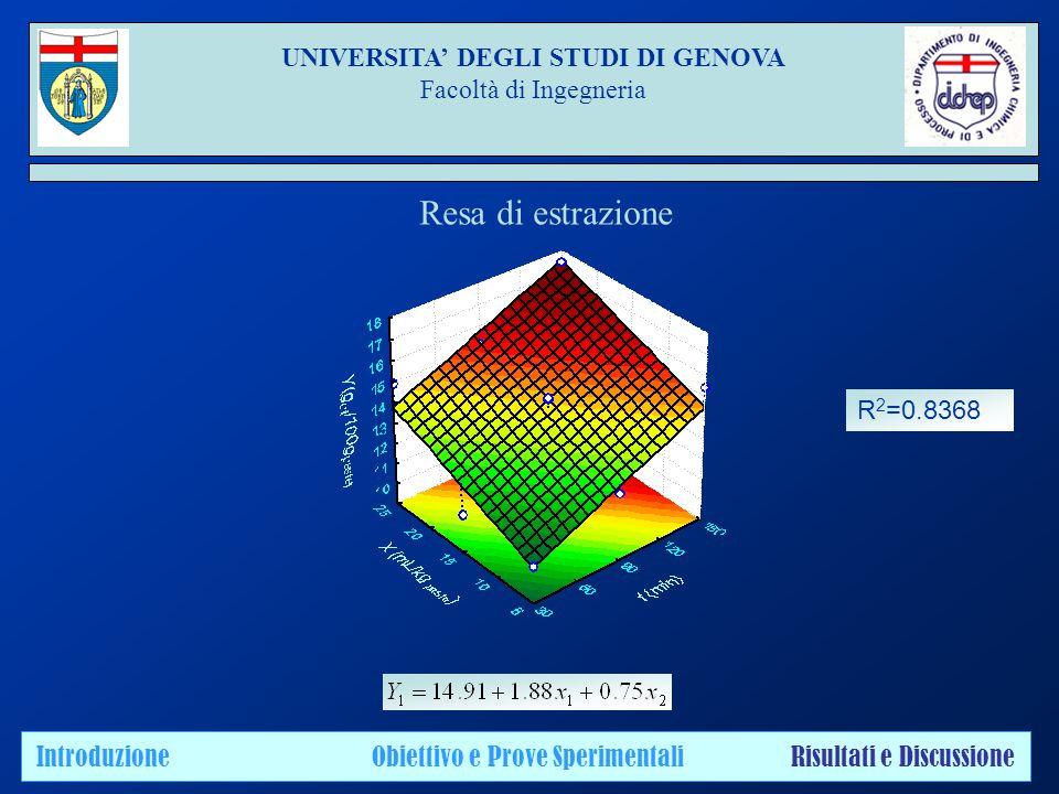 UNIVERSITA' DEGLI STUDI DI GENOVA Facoltà di Ingegneria Introduzione Obiettivo e Prove Sperimentali Risultati e Discussione Resa di estrazione R 2 =0.8368