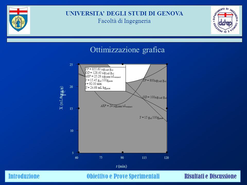 UNIVERSITA' DEGLI STUDI DI GENOVA Facoltà di Ingegneria Introduzione Obiettivo e Prove Sperimentali Risultati e Discussione Ottimizzazione grafica 60 75 90115120  10 15 20 25 TP = 800  g CAE /g oil OD = 100  g CAE /g oil ARP = 24  g DPPH /  L extract Y = 15 g oil /100g paste TP = 855.60  g CAE /g oil OD = 128.40  g CAE /g oi l ARP = 25.28  g DPPH /  L extract Y = 15.45 g oil /100g paste t = 92.00 min X = 24.68 mL/kg paste t (min) X (mL/ kg paste )