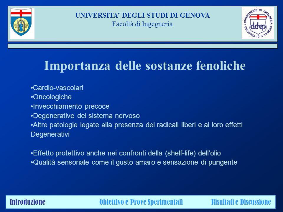UNIVERSITA' DEGLI STUDI DI GENOVA Facoltà di Ingegneria Introduzione Obiettivo e Prove Sperimentali Risultati e Discussione