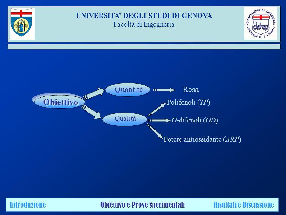Obiettivo Quantità Qualità Resa Polifenoli (TP) O-difenoli (OD) Potere antiossidante (ARP) Introduzione Obiettivo e Prove Sperimentali Risultati e Discussione UNIVERSITA' DEGLI STUDI DI GENOVA Facoltà di Ingegneria