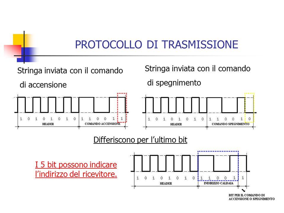 PROTOCOLLO DI TRASMISSIONE Stringa inviata con il comando di accensione Stringa inviata con il comando di spegnimento Differiscono per l'ultimo bit I 5 bit possono indicare l'indirizzo del ricevitore.