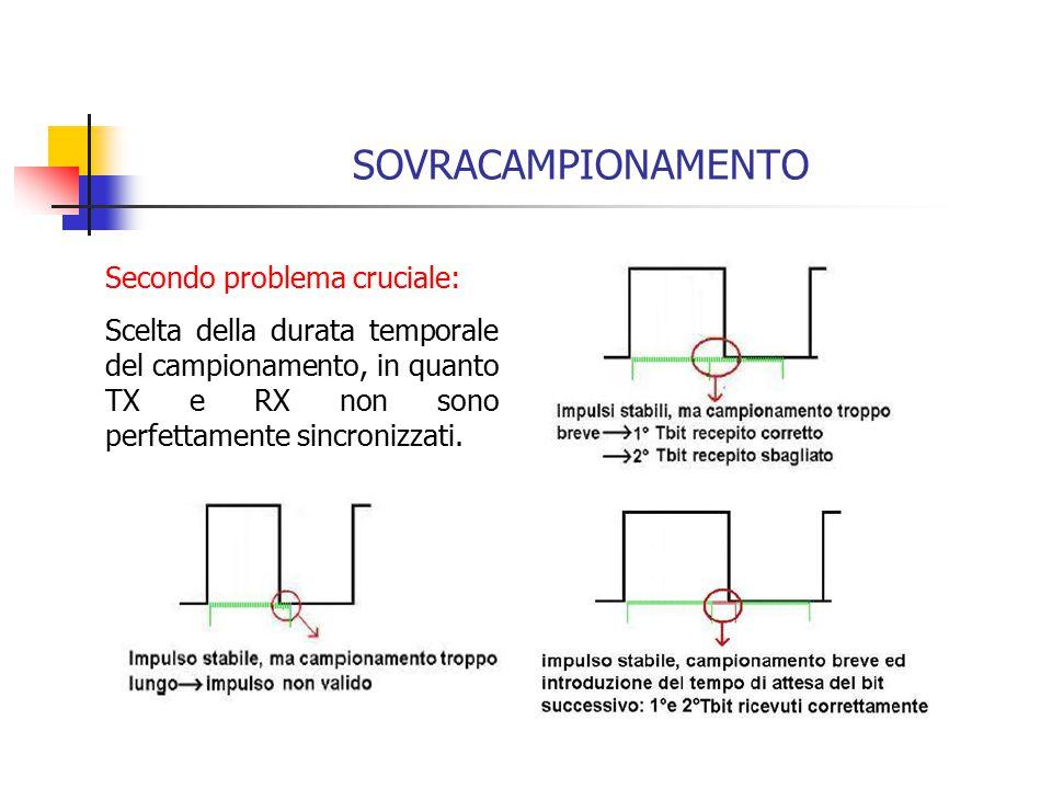 SOVRACAMPIONAMENTO Secondo problema cruciale: Scelta della durata temporale del campionamento, in quanto TX e RX non sono perfettamente sincronizzati.