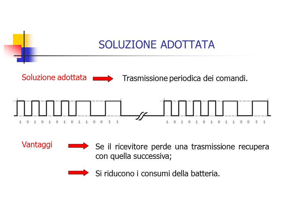 SOLUZIONE ADOTTATA Soluzione adottata Trasmissione periodica dei comandi.