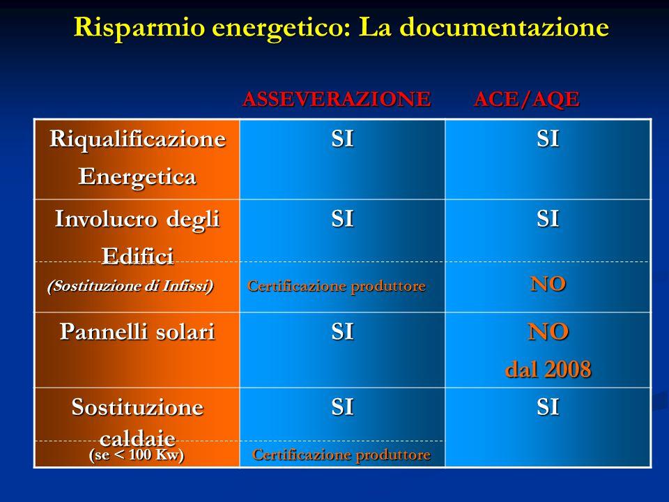 Risparmio energetico: La documentazione RiqualificazioneEnergeticaSISI Involucro degli EdificiSISI Pannelli solari SINO dal 2008 Sostituzione caldaie