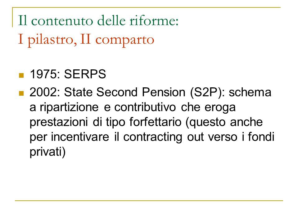 Il contenuto delle riforme: I pilastro, II comparto 1975: SERPS 2002: State Second Pension (S2P): schema a ripartizione e contributivo che eroga prestazioni di tipo forfettario (questo anche per incentivare il contracting out verso i fondi privati)