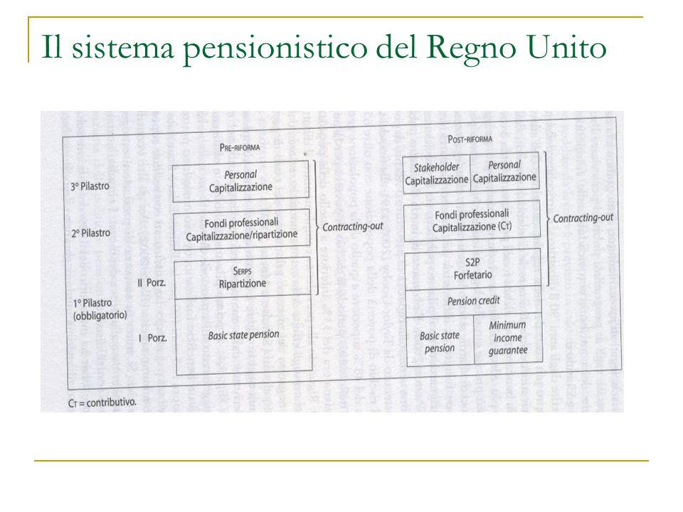 Il sistema pensionistico del Regno Unito
