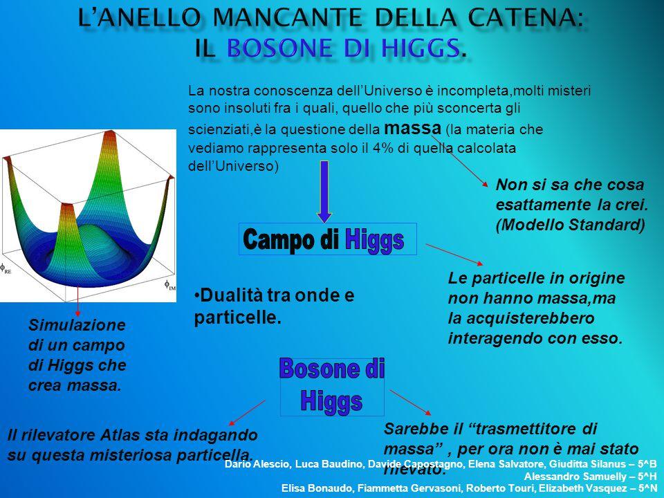 Dualità tra onde e particelle. Simulazione di un campo di Higgs che crea massa. Non si sa che cosa esattamente la crei. (Modello Standard) Le particel