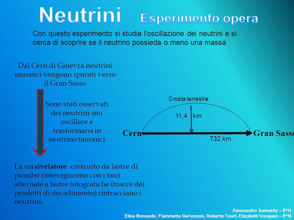 Dal Cern di Ginevra neutrini muonici vengono sparati verso il Gran Sasso Là un rivelatore costruito da lastre di piombo (interagiscono con i tau) alte