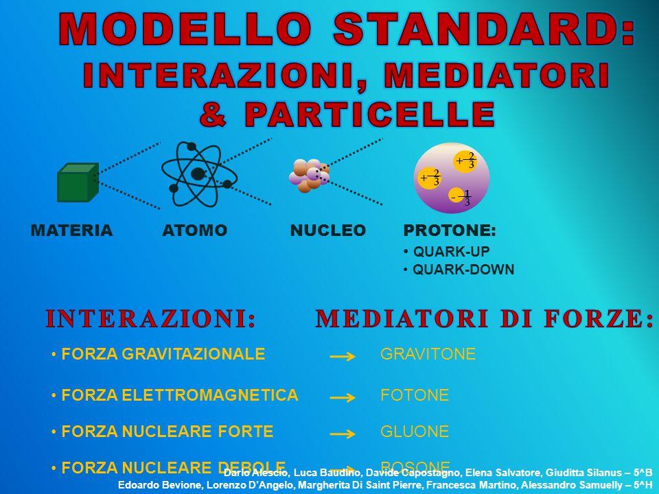 + 3 2 + 3 2 - 3 1 MATERIAATOMONUCLEOPROTONE: QUARK-UP QUARK-DOWN FORZA GRAVITAZIONALEGRAVITONE FORZA ELETTROMAGNETICAFOTONE FORZA NUCLEARE FORTE GLUON