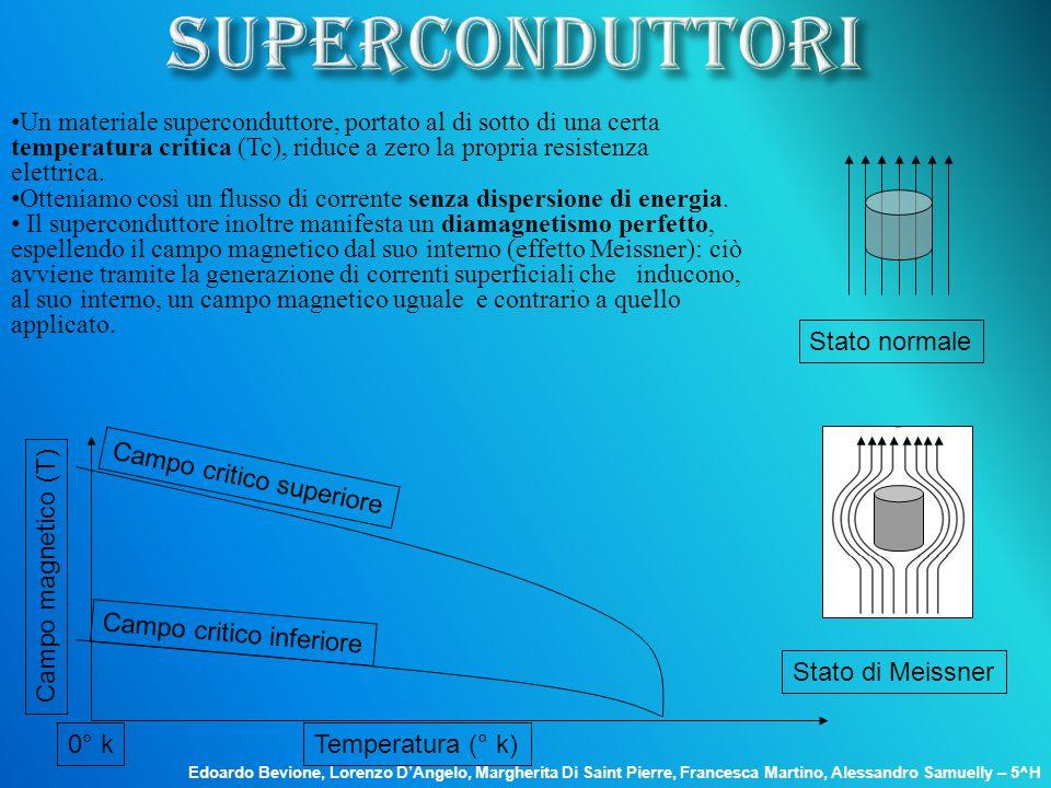 Stato normale Stato di Meissner Temperatura (° k) Campo magnetico (T) Campo critico superiore Campo critico inferiore 0° k Un materiale superconduttor