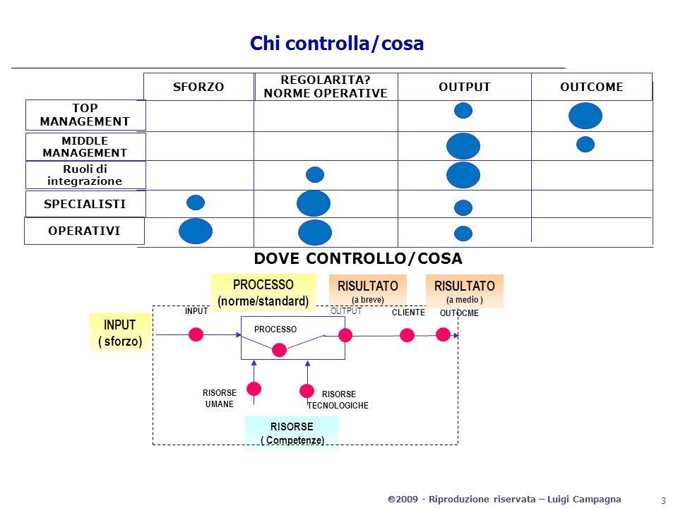 2009 - Riproduzione riservata – Luigi Campagna 3 Chi controlla/cosa SFORZO REGOLARITA.