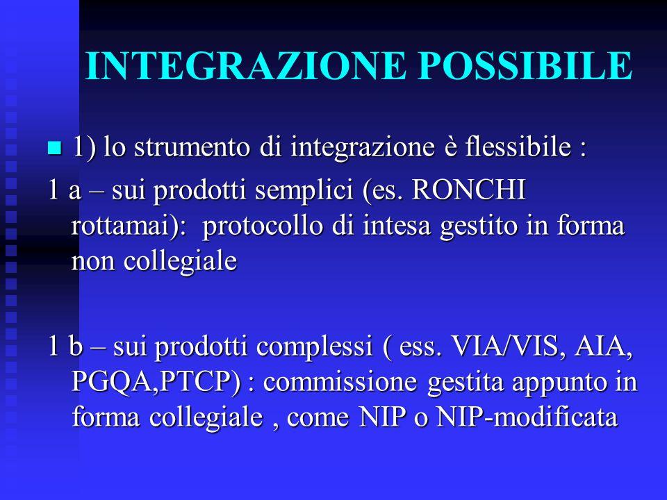 INTEGRAZIONE POSSIBILE 1) lo strumento di integrazione è flessibile : 1) lo strumento di integrazione è flessibile : 1 a – sui prodotti semplici (es.