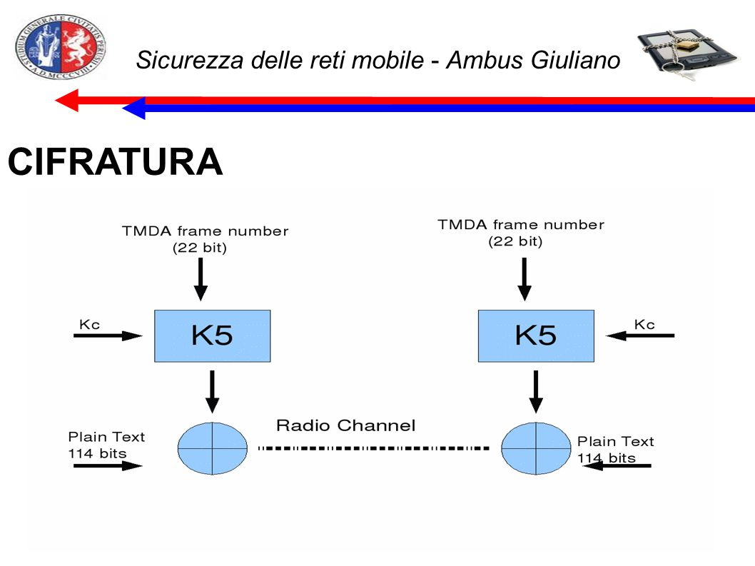 Sicurezza delle reti mobile - Ambus Giuliano WLAN-wep Con la chiave generata in precedenza si esegue poi uno XOR con il teso in chiaro e si cifra il messaggio.