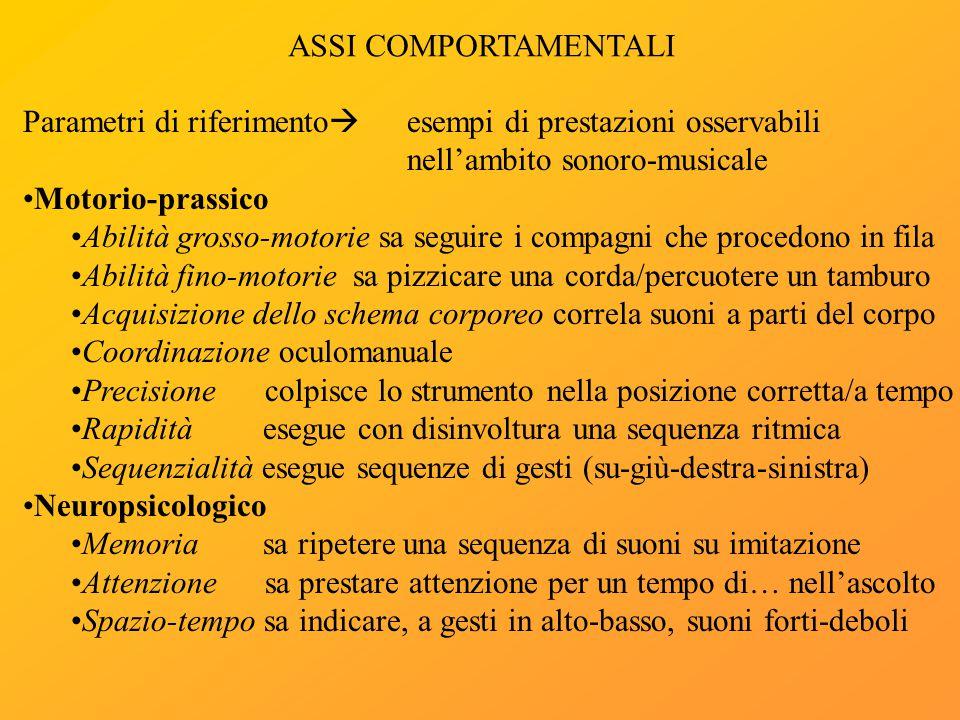 ASSI COMPORTAMENTALI Parametri di riferimento  esempi di prestazioni osservabili nell'ambito sonoro-musicale Motorio-prassico Abilità grosso-motorie
