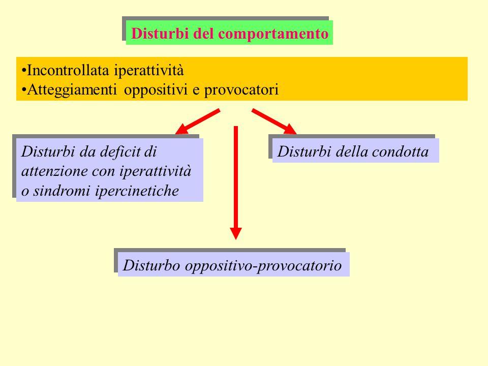 Incontrollata iperattività Atteggiamenti oppositivi e provocatori Disturbi del comportamento Disturbi da deficit di attenzione con iperattività o sind