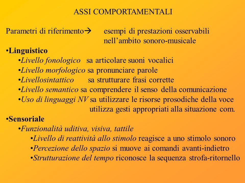ASSI COMPORTAMENTALI Parametri di riferimento  esempi di prestazioni osservabili nell'ambito sonoro-musicale Linguistico Livello fonologico sa artico