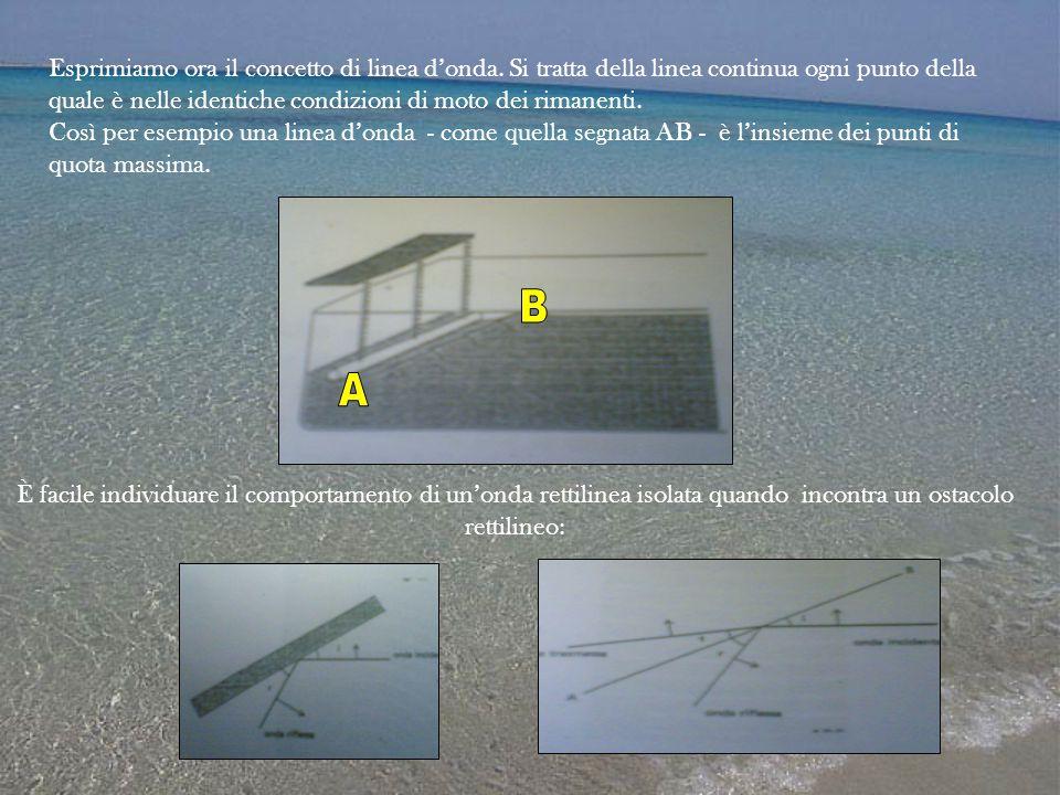 Esprimiamo ora il concetto di linea d'onda. Si tratta della linea continua ogni punto della quale è nelle identiche condizioni di moto dei rimanenti.