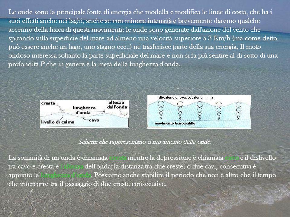 Le onde sono la principale fonte di energia che modella e modifica le linee di costa, che ha i suoi effetti anche nei laghi, anche se con minore inten