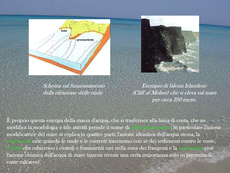 Schema sul funzionamento Esempio di falesia Irlandese della rifrazione delle onde (Cliff of Moher) che si eleva sul mare per circa 230 metri. È propri