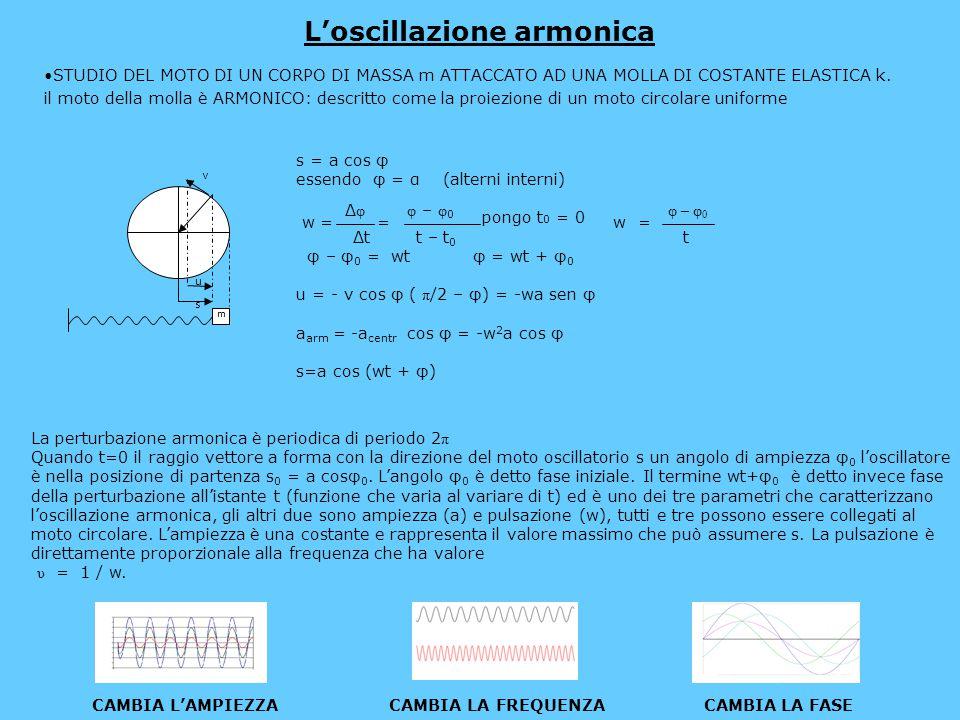 L'energia delle oscillazioni armoniche K = 1/2 mu 2 dove u è velocità ESSENDO u = -wa sen (wt + φ 0 ) K = 1/ 2 m w 2 a 2 sen 2 (wt + φ 0 ) U = 1 2 ks 2 dove k è costante elastica e s spostamento ESSENDO S = a cos (wt+φ 0 ) ed ESSENDO k = w 2 m (poiché w = =√k/m ) U = 1/ 2 mw 2 a 2 cos 2 (wt+φ 0 ) E = K+U = 1/ 2 m w 2 a 2 sen 2 (wt + φ 0 )+ 1 /2 mw 2 a 2 cos 2 (wt+φ 0 ) E = 1/2 m w 2 a 2 [cos 2 (wt + φ 0 )+sen 2 sen (wt + φ 0 )] ESSENDO cos 2 (wt + φ 0 )+sen 2 sen (wt + φ 0 ) = 1 (trigonometria) E = 1/ 2 m w 2 a 2 Benché i valori di K e U varino in modo proporzionale al quadrato della funzione sinusoidale la loro somma rimane costante; quando la massa si trova agli estremi dell'oscillatore (cioè ferma) si avrà massima energia potenziale e minima energia cinetica, al contrario quando la massa si troverà al centro dell'oscillazione si avrà massima energia cinetica e minima energia potenziale.