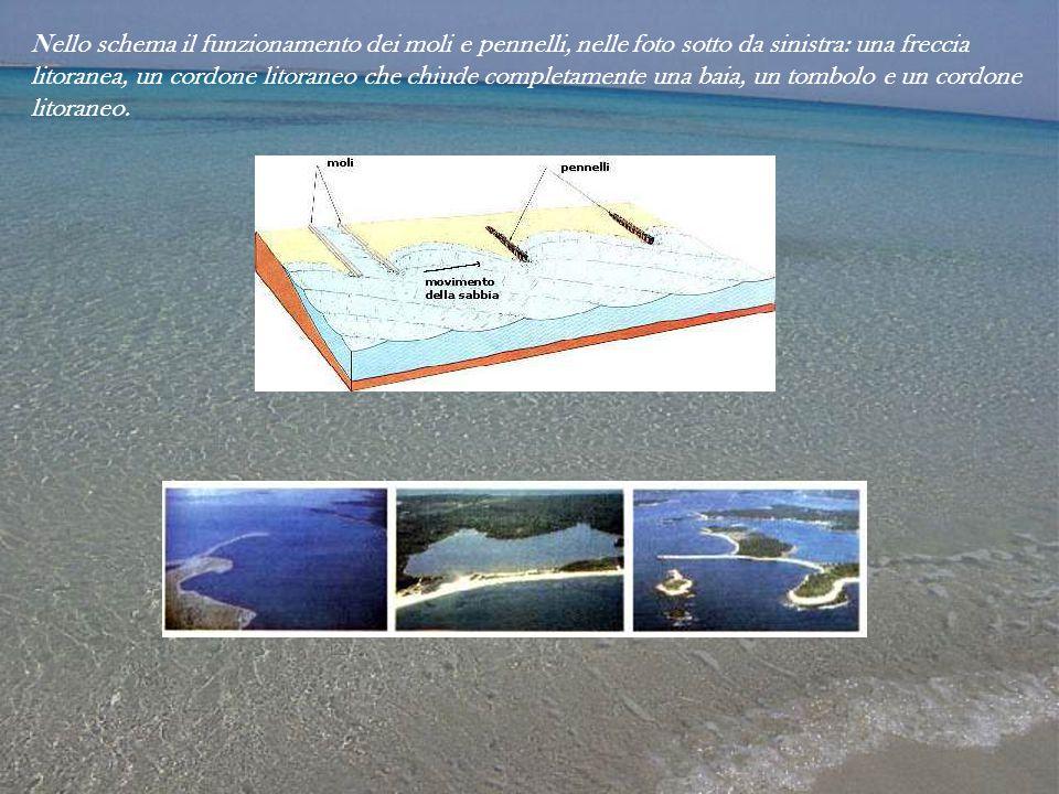 Nello schema il funzionamento dei moli e pennelli, nelle foto sotto da sinistra: una freccia litoranea, un cordone litoraneo che chiude completamente