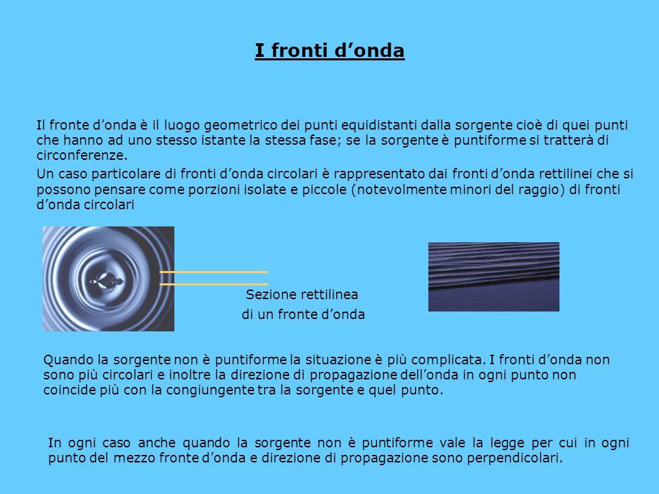 I fronti d'onda Il fronte d'onda è il luogo geometrico dei punti equidistanti dalla sorgente cioè di quei punti che hanno ad uno stesso istante la ste