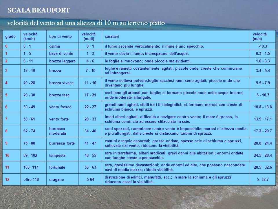 grado velocità (km/h) tipo di vento velocità (nodi) caratteri velocità (m/s) 00 - 1calma0 - 1il fumo ascende verticalmente; il mare è uno specchio.< 0