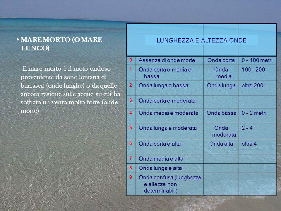 MARE MORTO (O MARE LUNGO) Il mare morto è il moto ondoso proveniente da zone lontana di burrasca (onde lunghe) o da quelle ancora residue sulle acque