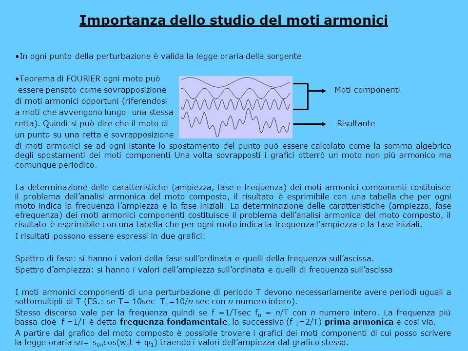 Importanza dello studio del moti armonici In ogni punto della perturbazione è valida la legge oraria della sorgente Teorema di FOURlER ogni moto può e
