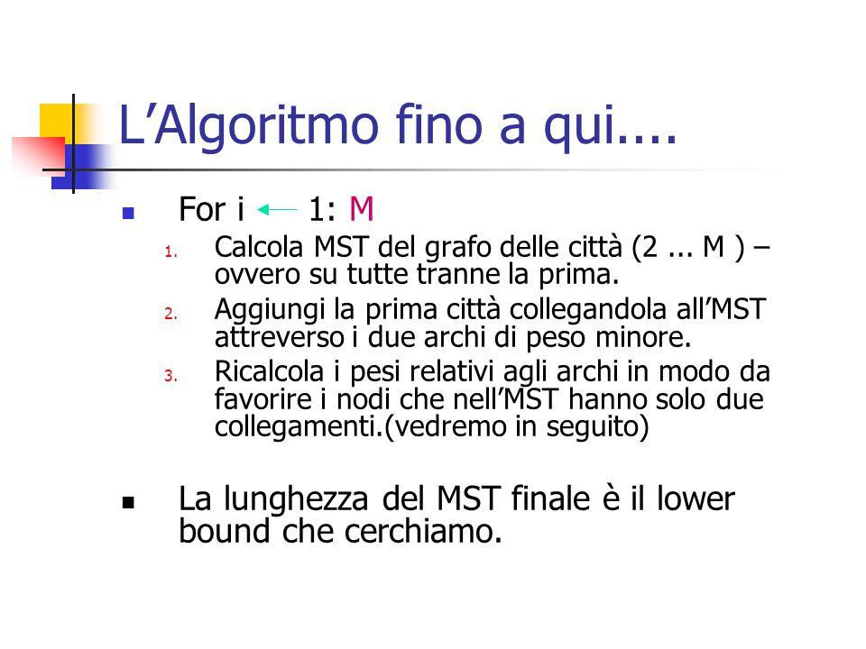 L'Algoritmo fino a qui.... For i 1: M 1. Calcola MST del grafo delle città (2...