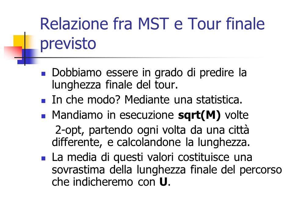Relazione fra MST e Tour finale previsto Dobbiamo essere in grado di predire la lunghezza finale del tour.
