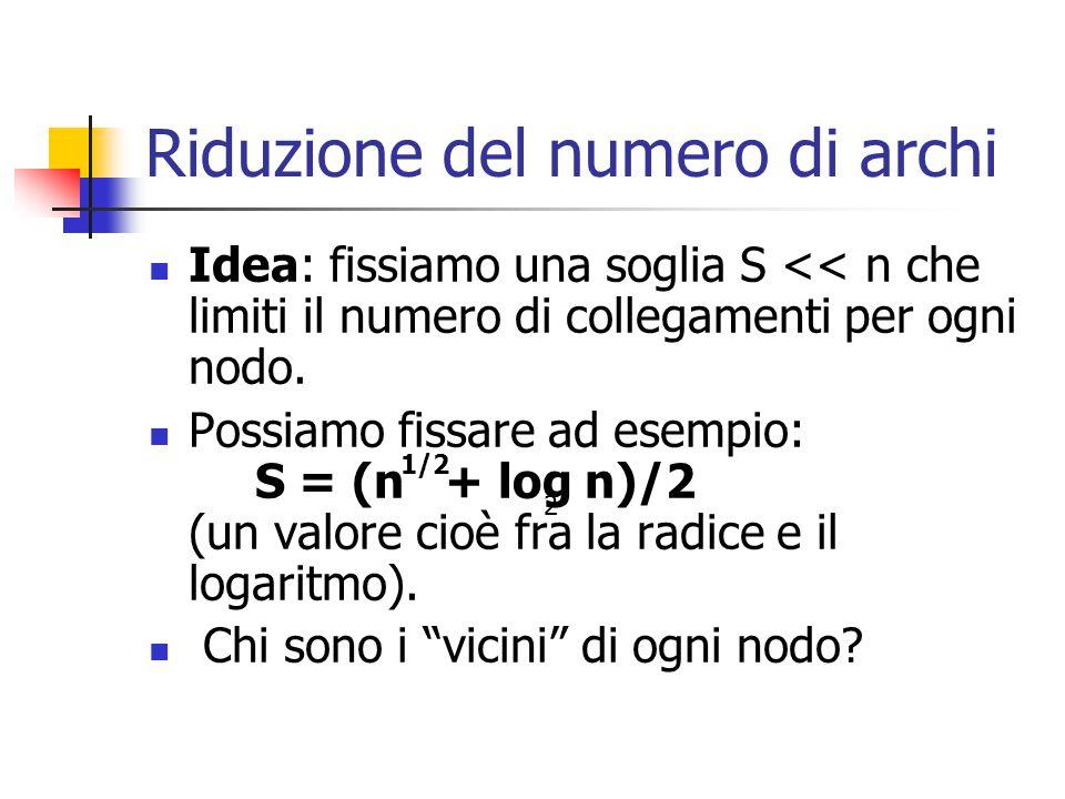 Riduzione del numero di archi Idea: fissiamo una soglia S << n che limiti il numero di collegamenti per ogni nodo.