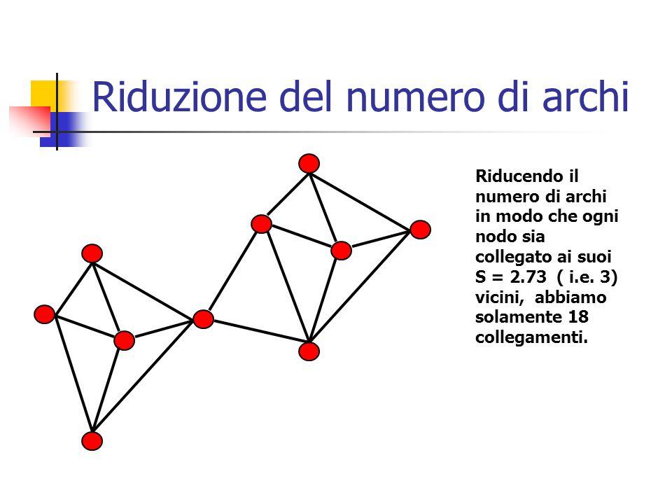 Riduzione del numero di archi Riducendo il numero di archi in modo che ogni nodo sia collegato ai suoi S = 2.73 ( i.e.
