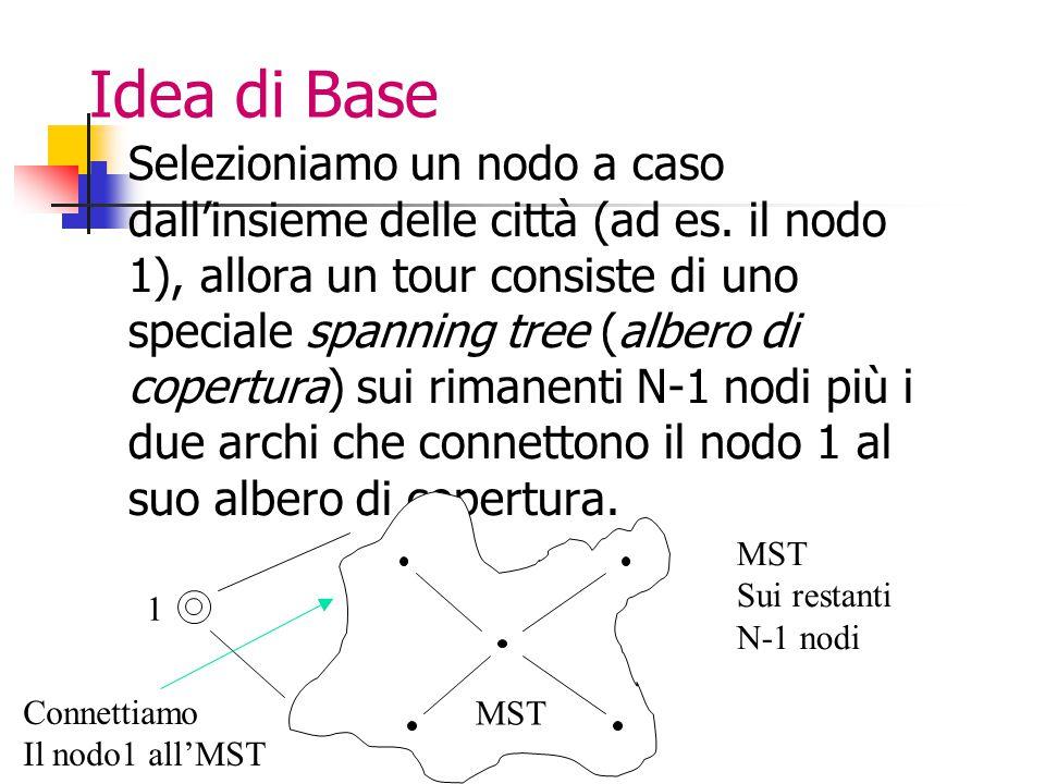 Idea di Base Selezioniamo un nodo a caso dall'insieme delle città (ad es.