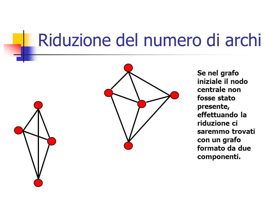 Riduzione del numero di archi Se nel grafo iniziale il nodo centrale non fosse stato presente, effettuando la riduzione ci saremmo trovati con un grafo formato da due componenti.