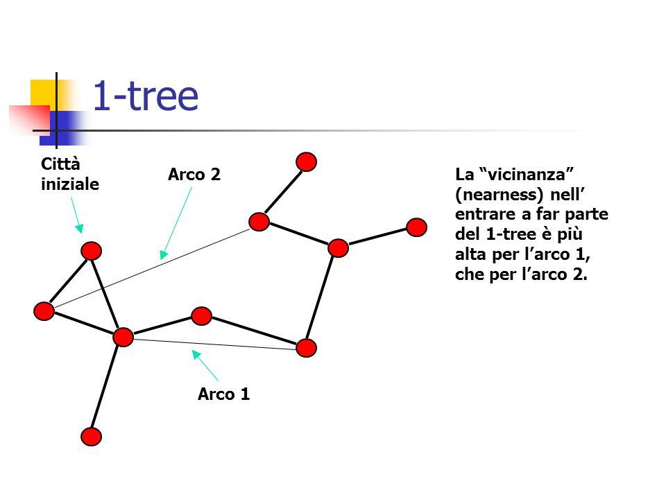 1-tree La vicinanza (nearness) nell' entrare a far parte del 1-tree è più alta per l'arco 1, che per l'arco 2.